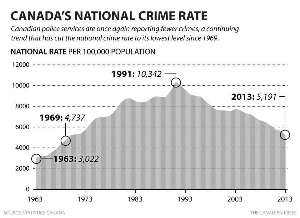 cp-national-crime-rate[1]