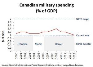 CDN_military_spending_GDP1[1]