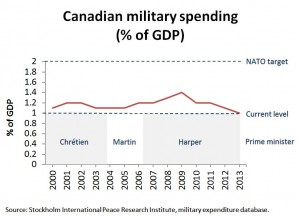 CDN_military_spending_GDP1[1]