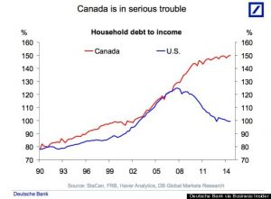 o-HOUSEHOLD-DEBT-TO-INCOME-570[1]