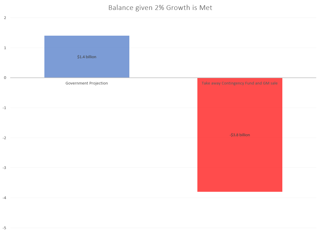Balance Growth Met