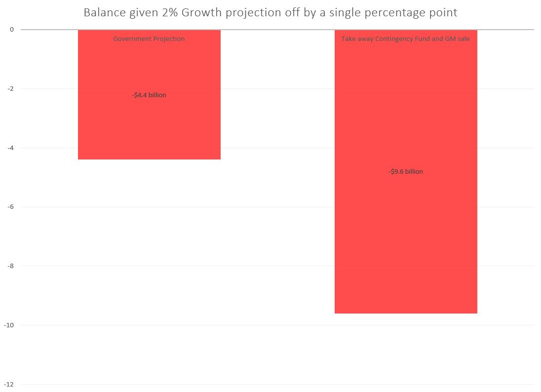 Balance Growth Not Met