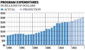 programexpenditures