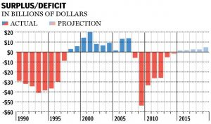 surplusdeficit